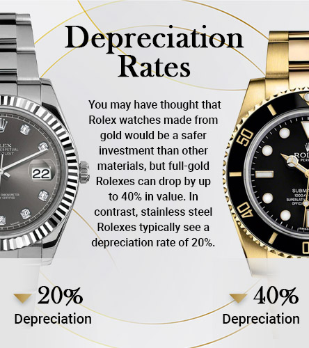 Depreciation Rates